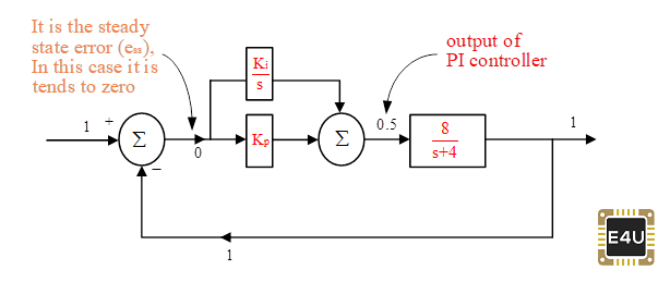 Closed Loop Control System with PI Controller