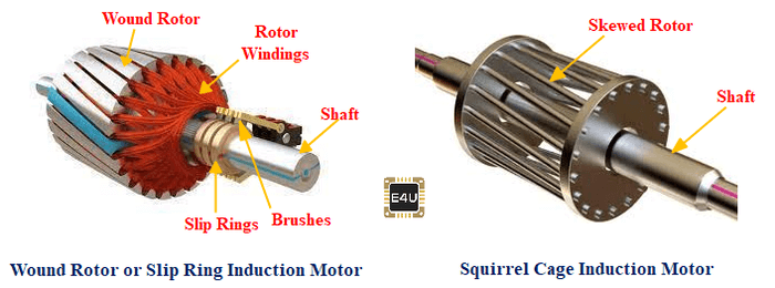 comparison between slip ring and wound rotor induciton motor