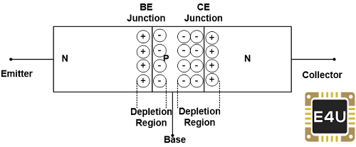 Construction of NPN Transistor