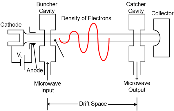 Construction of Two-cavity Klystron