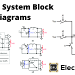 Block Diagrams of Control System