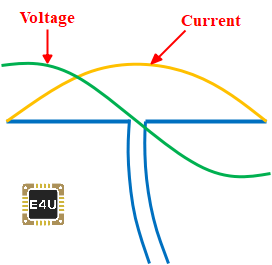 Current and Voltage Distribution In A Half Wave Dipole Antenna