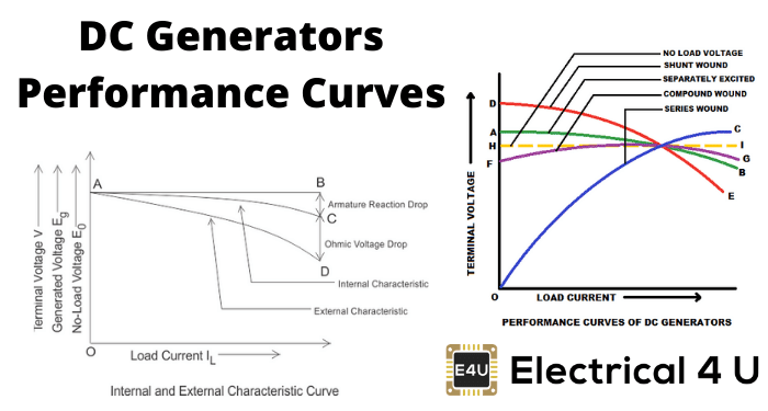 Dc Generators Performance Curves