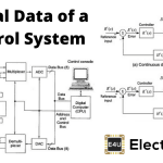 Digital Data of Control System