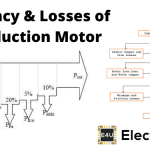 Losses and Efficiency of Induction Motor