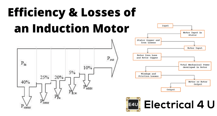 Efficiency Losses Of An Induction Motor