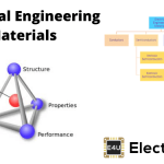 Electrical And Electronics Engineering Materials (Types & Applications)