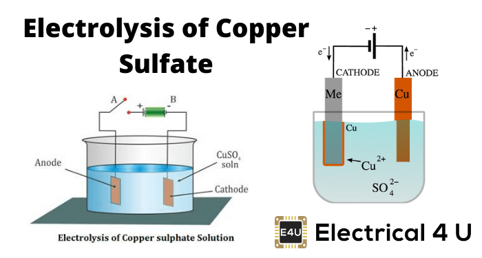 Electrolysis Of Copper Sulfate