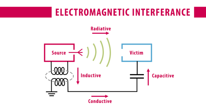 Electromagnetic Interference EMI-diagram