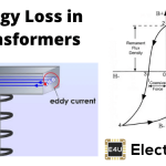 Hysteresis Eddy Current Iron or Core Losses and Copper Loss in Transformer