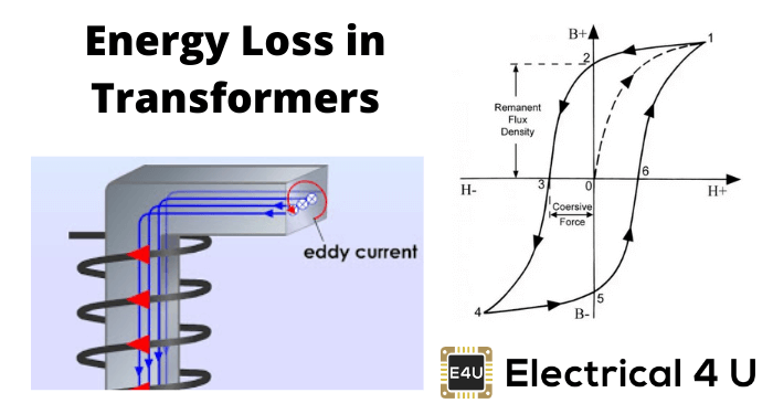 Energy Loss In Transformers