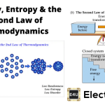 Enthalpy, Entropy, And The Second Law of Thermodynamics