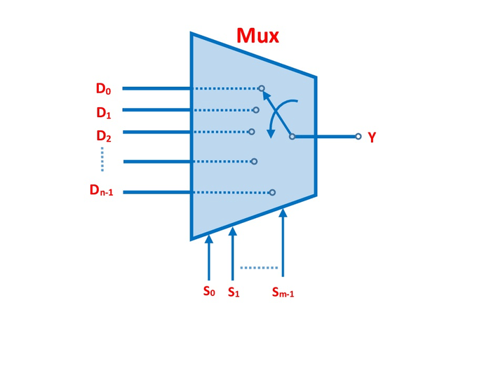 Equivalent Circuit Of N To 1 Multiplexer 1