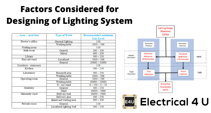 Factors Considered For Designing Of Lighting System