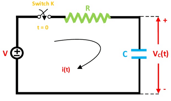 Force Response Of Driven Series R C Circuit