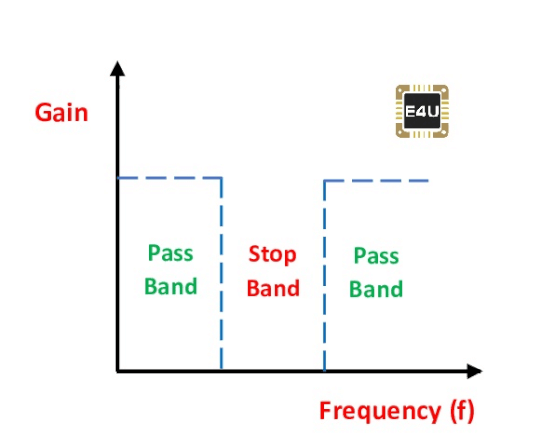 Frequency Response of A Notch Filter
