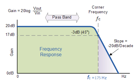 Frequency- Response- of -the- problem