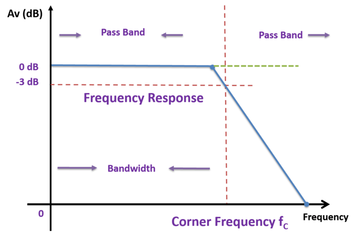 Frequency -Response -Curve