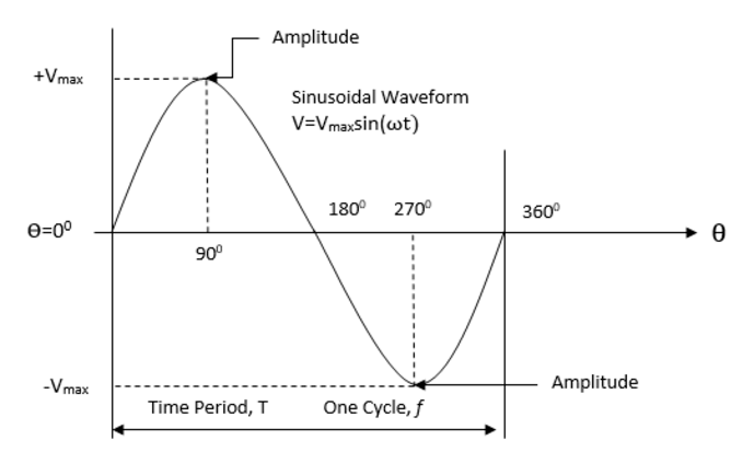 Fundamental Frequency Waveform