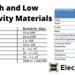 High Resistivity or Low Conductivity Conducting Material