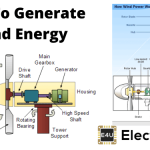 Wind Energy Electricity Generation