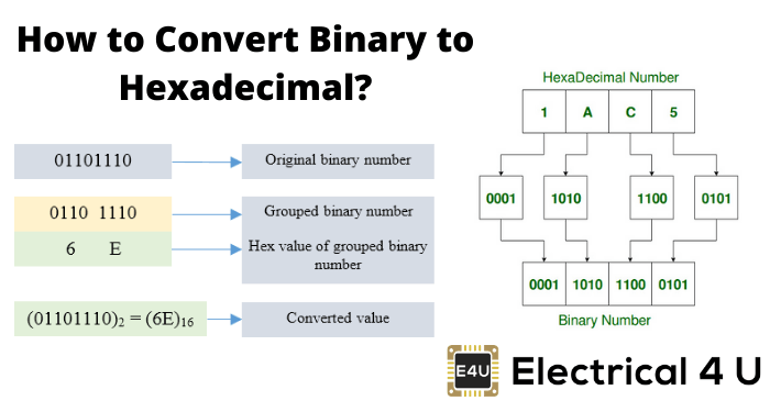 How To Convert Binary To Hexadecimal