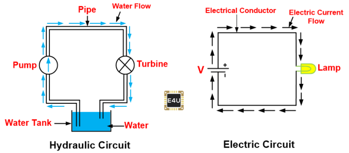 Hydraulic and Electric Circuit