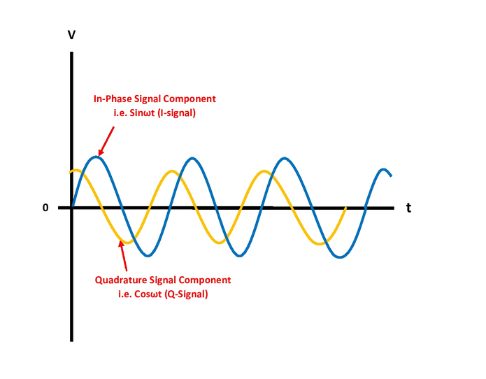 In Phase Signal and Quadrature Signal Component