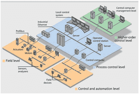Industrial Automation Equipment