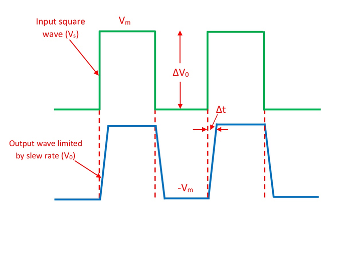 Input and Slew Limiting Output Voltage Waveform