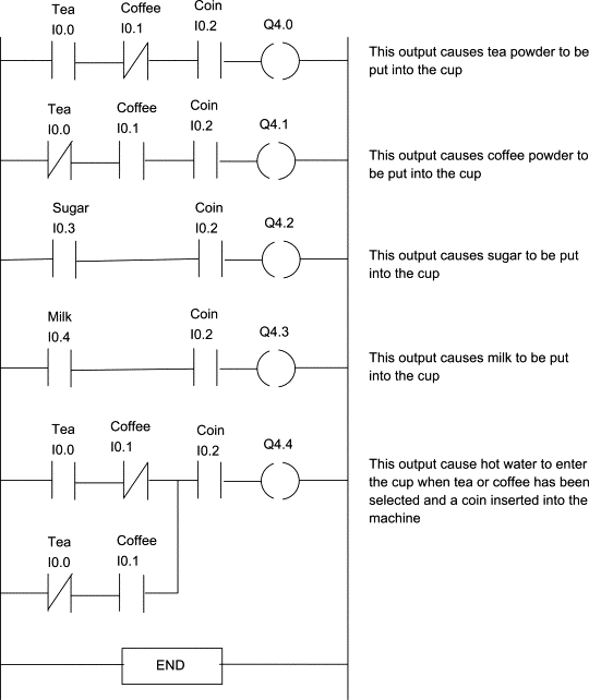 Ladder Logic for Drinking Machine