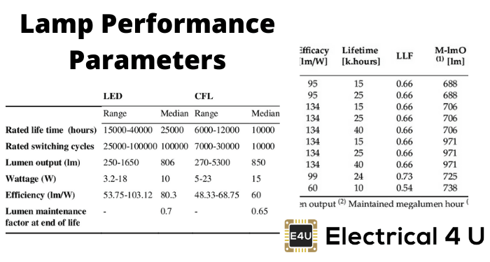 Lamp Performance Parameters