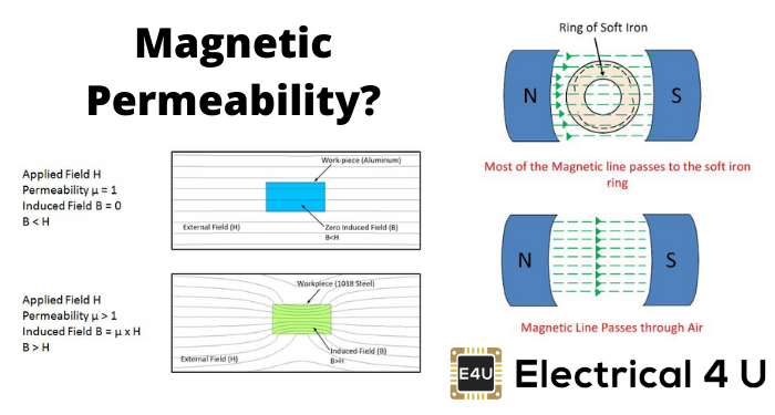 Magnetic Permeability