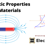 Magnetic Properties of Engineering Materials