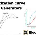 Magnetization Curve of DC Generator