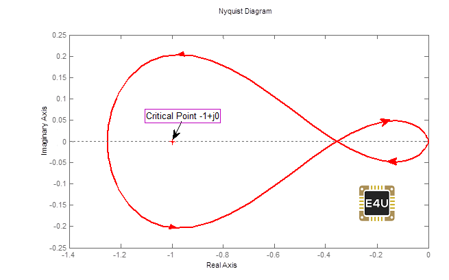 Nyquist Plot Example