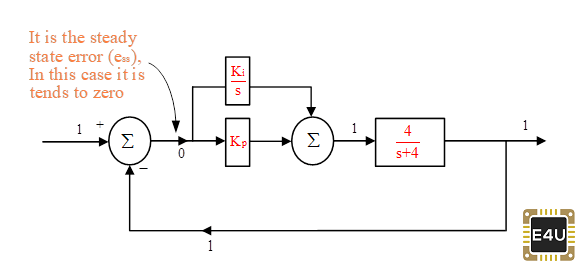 PI Controller Block Diagram