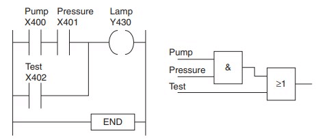 PLC Program to Test Glowing of Lamp