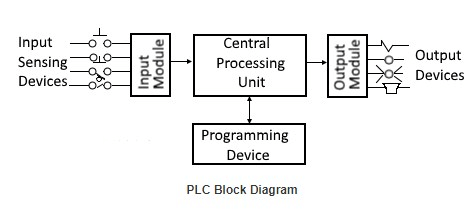 PLC block diagram