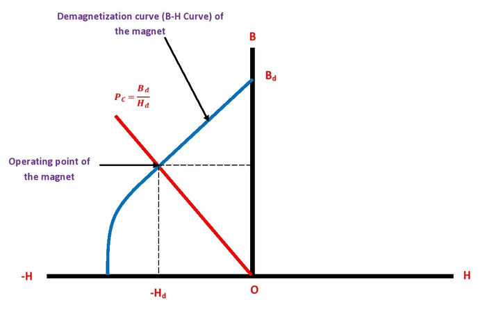 Permeance Coefficient Curve