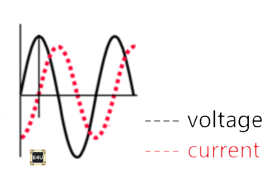 Phasor Diagram of an Inductor