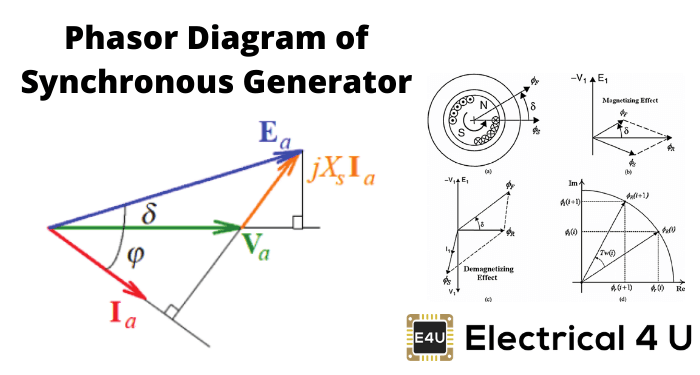 Phasor Diagram For Synchronous Generator Electrical4u