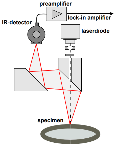 Photothermal Radiometry