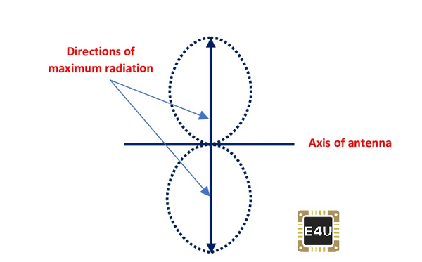 Radiation Pattern of a Basic Dipole Antenna