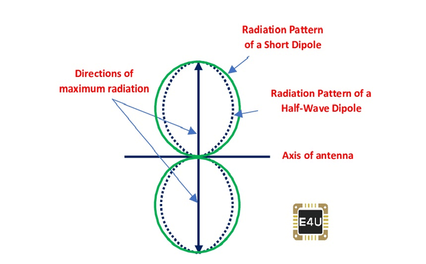 Radiation Pattern of a Short Dipole Antenna And Half Wave Dipole Antenna