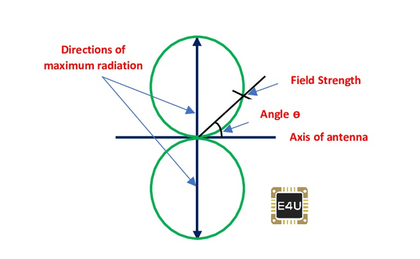 Radiation Pattern of a Short Dipole Antenna