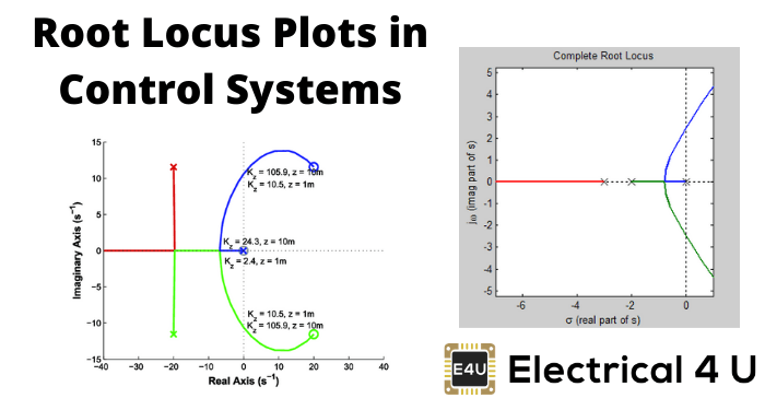 Root Locus Plots In Control Systems