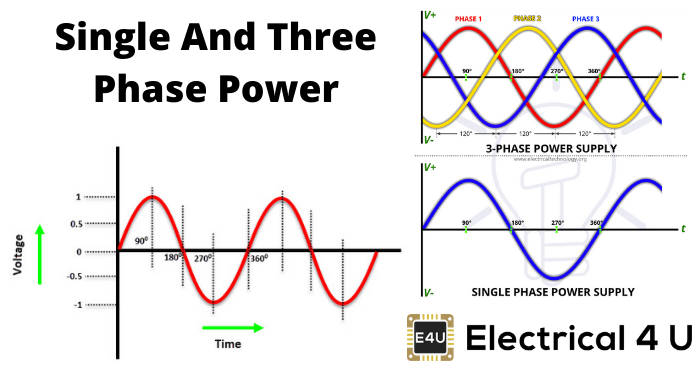 Single And Three Phase Power