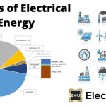 Primary Sources of Electrical Energy