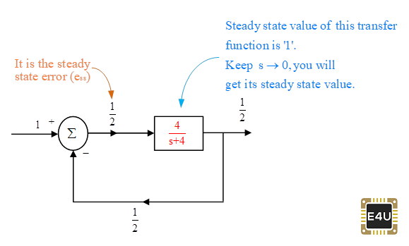 Steady State Value Block Diagram